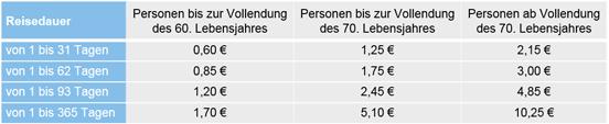 Beiträge Allianz Auslandskrankenversicherung